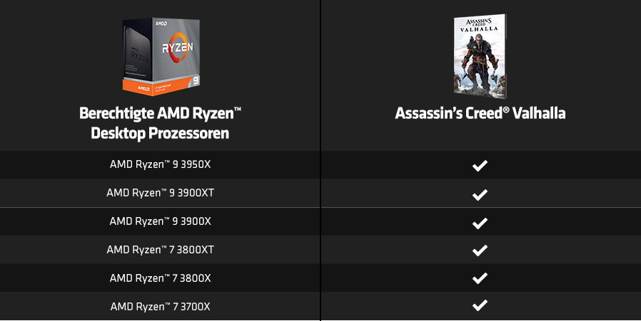 Qualifying AMD Ryzen Desktop Processors chart
