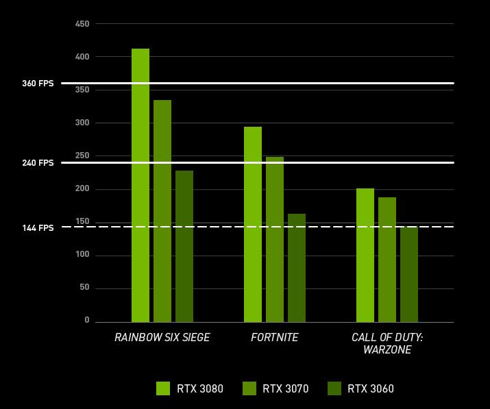 FPS Vergleich von unterschiedlichen Spielen: Rainbow Six Siege, Apex Legends, Fortnite